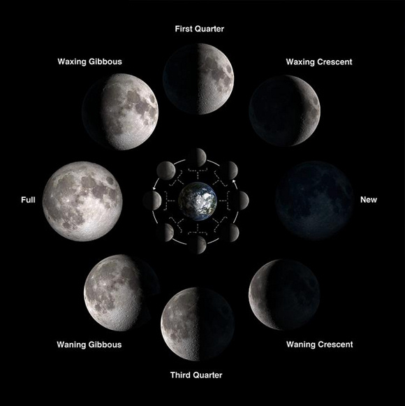 月のリズムで願いを達成する